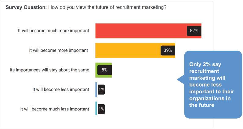 A recruitment marketing jelentősége növekedni fog a toborzási stratégiákban