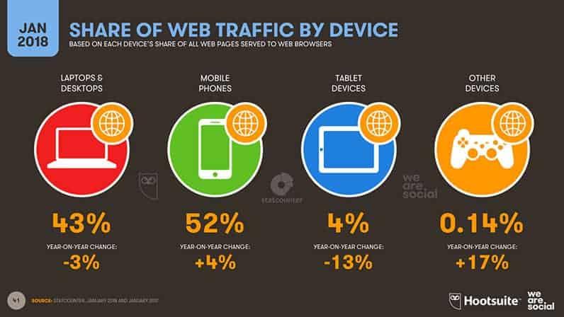 Internet forgalom számítógépen és mobilon